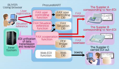 ProcureMART Service ; Configuration - FUJITSU Japan Rosettanet