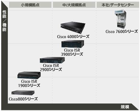 Cisco Systems社製ルータ Ciscoシリーズ : 富士通