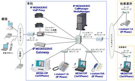 イラスト イラスト メッセージ : IP-PBXシステム IP MEDIASERVE 仕様 ...