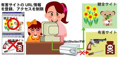 ファイアーウォール専用装置 NetShelter/FWシリーズ特長 URLフィルタリング機能